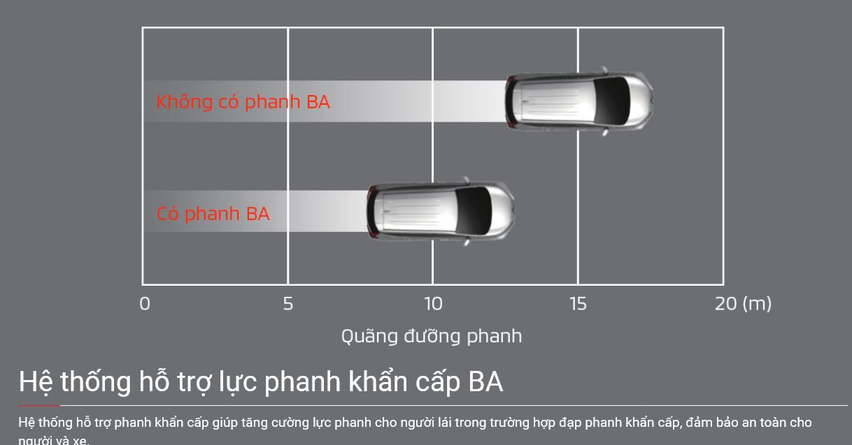 Trợ lực phanh khẩn cấp BA trên xe Mitsubishi Xpander 2022